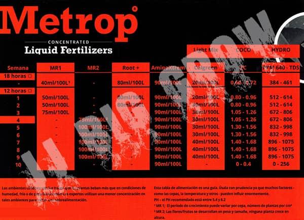 Tabla de cultivo Metrop